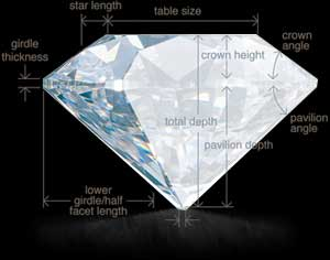 Greaves Diamonds